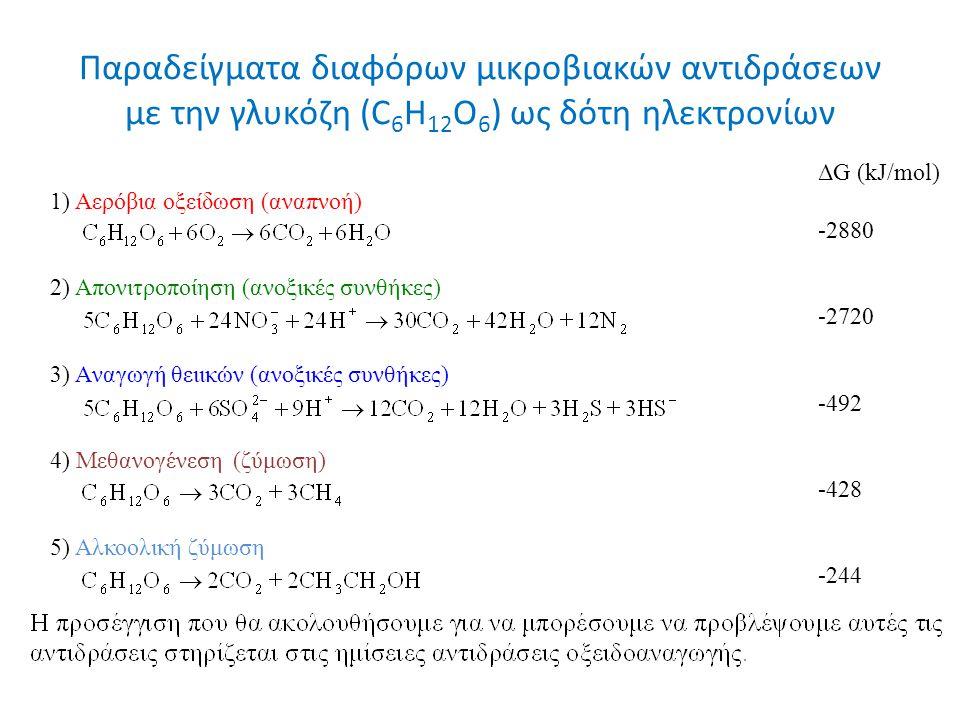Παραδείγματα διαφόρων μικροβιακών αντιδράσεων με την γλυκόζη (C 6 H 12 O 6 ) ως δότη ηλεκτρονίων ΔG (kJ/mol) 1) Αερόβια οξείδωση (αναπνοή) -2880 2) Aπονιτροποίηση (ανοξικές συνθήκες) -2720 3) Aναγωγή θειικών (ανοξικές συνθήκες) -492 4) Mεθανογένεση (ζύμωση) -428 5) Aλκοολική ζύμωση -244