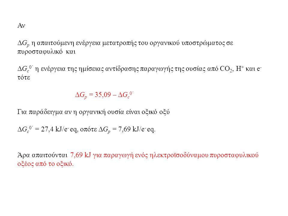Αν ΔG p η απαιτούμενη ενέργεια μετατροπής του οργανικού υποστρώματος σε πυροσταφυλικό και ΔG c 0΄ η ενέργεια της ημίσειας αντίδρασης παραγωγής της ουσίας από CO 2, H + και e - τότε ΔG p = 35,09 – ΔG c 0΄ Για παράδειγμα αν η οργανική ουσία είναι οξικό οξύ ΔG c 0΄ = 27,4 kJ/e - eq, οπότε ΔG p = 7,69 kJ/e - eq.