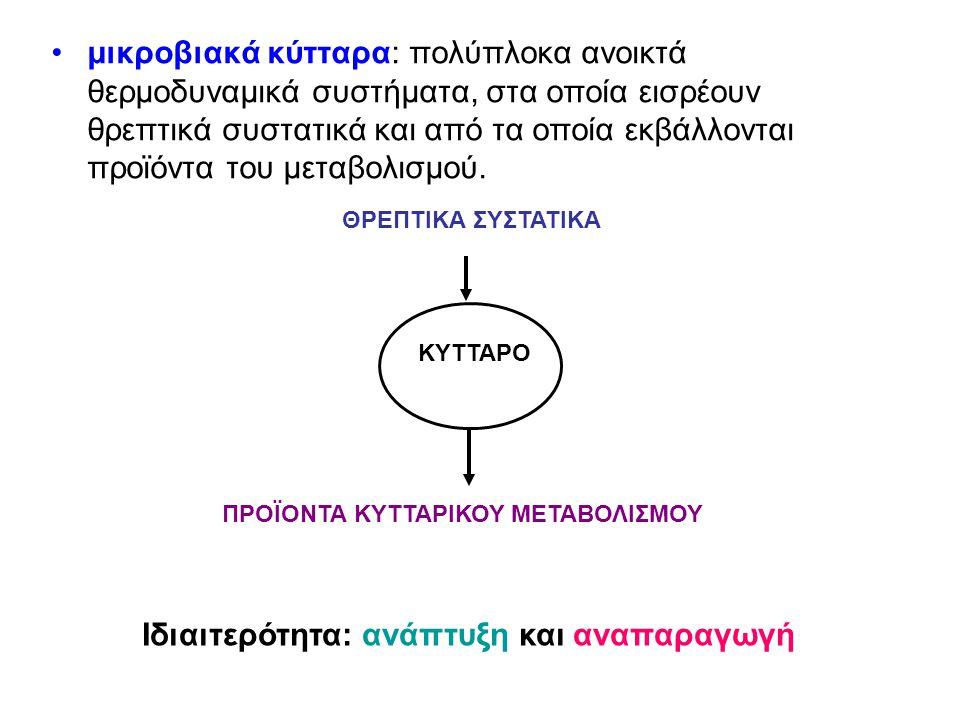 Η ανάπτυξη τους εξαρτάται από: τα θρεπτικά συστατικά τη θερμοκρασία το pH την παρουσία ή απουσία οξυγόνου κ.ο.κ.