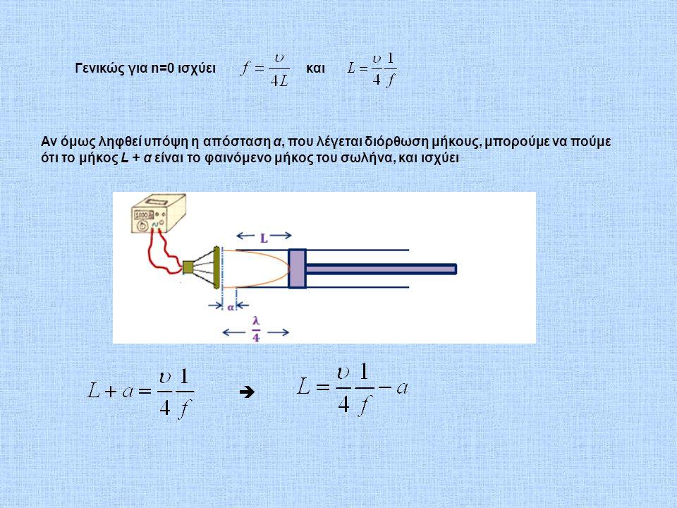 Γενικώς για n=0 ισχύεικαι Αν όμως ληφθεί υπόψη η απόσταση α, που λέγεται διόρθωση μήκους, μπορούμε να πούμε ότι το μήκος L + α είναι το φαινόμενο μήκο