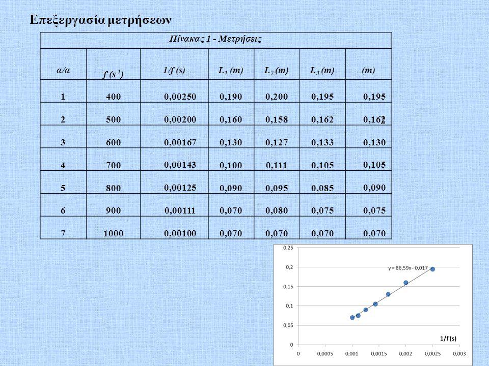 Πίνακας 1 - Μετρήσεις α/α f (s -1 ) 1/f (s)L 1 (m)L 2 (m)L 3 (m)(m) 1400 0,00250 0,1900,2000,195 2500 0,00200 0,1600,1580,162 3600 0,00167 0,1300,1270