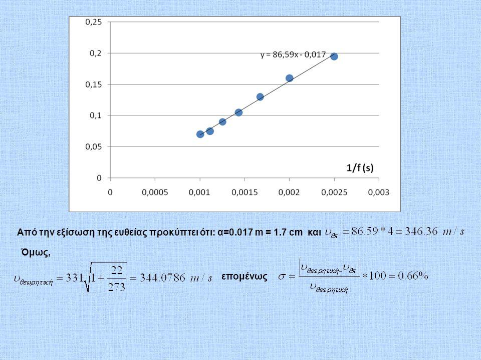 Από την εξίσωση της ευθείας προκύπτει ότι: α=0.017 m = 1.7 cm και Όμως, επομένως