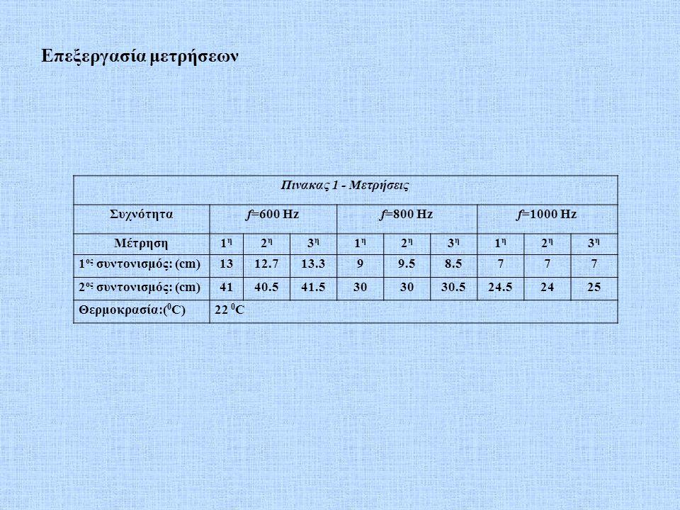 Επεξεργασία μετρήσεων Πινακας 1 - Μετρήσεις Συχνότηταf=600 Hzf=800 Hzf=1000 Hz Μέτρηση1η1η 2η2η 3η3η 1η1η 2η2η 3η3η 1η1η 2η2η 3η3η 1 ος συντονισμός: (