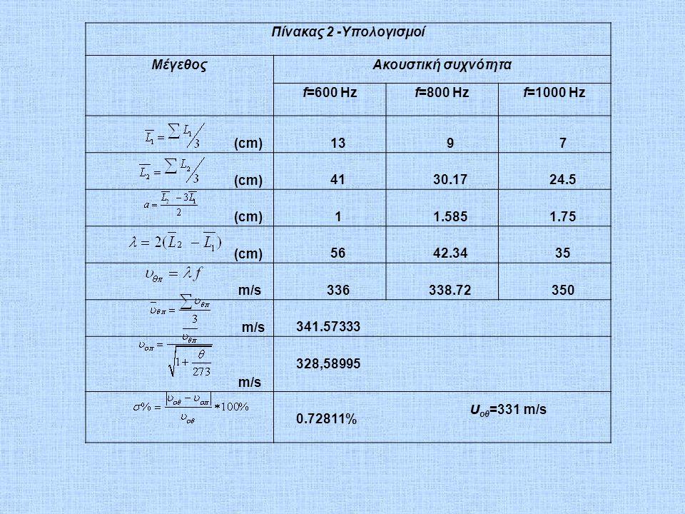 Πίνακας 2 -Υπολογισμοί ΜέγεθοςΑκουστική συχνότητα f=600 Hzf=800 Hzf=1000 Hz (cm) 1397 (cm) 4130.1724.5 (cm) 11.5851.75 (cm) 5642.3435 m/s 336338.72350