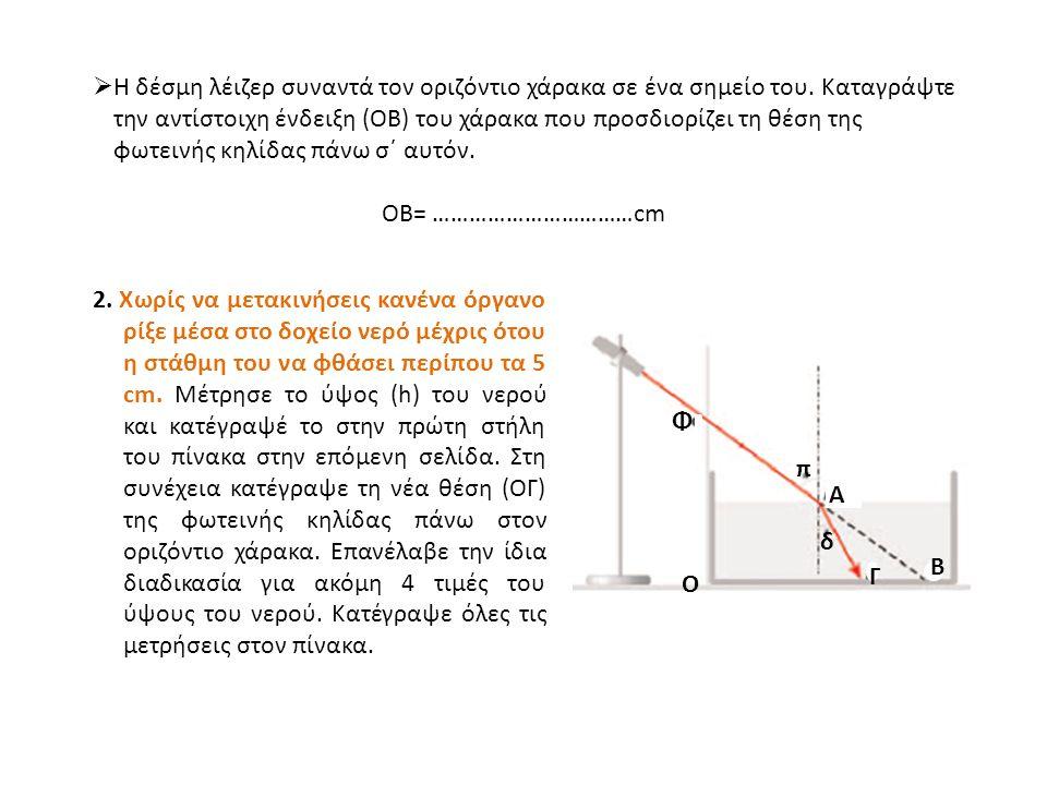 (ΟΦ)=Η=……………………..cm (OB)=…………………………..cm h (cm)ΟΓ (cm)π (μοίρες)δ (μοίρες)ημπημδn=ημπ/ημδ Μέση τιμή του n:  Πώς θα υπολογισθούν οι γωνίες π και δ;  Κατά συνέπεια πώς θα υπολογισθούν τα ημπ, ημδ και n; ΠΙΝΑΚΑΣ