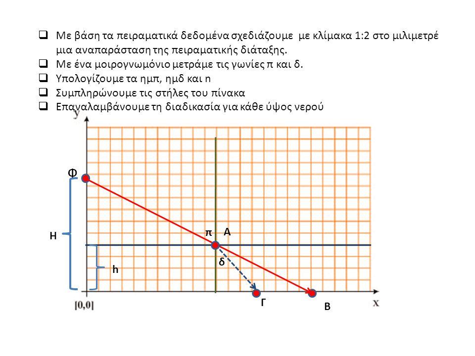  Με βάση τα πειραματικά δεδομένα σχεδιάζουμε με κλίμακα 1:2 στο μιλιμετρέ μια αναπαράσταση της πειραματικής διάταξης.  Με ένα μοιρογνωμόνιο μετράμε