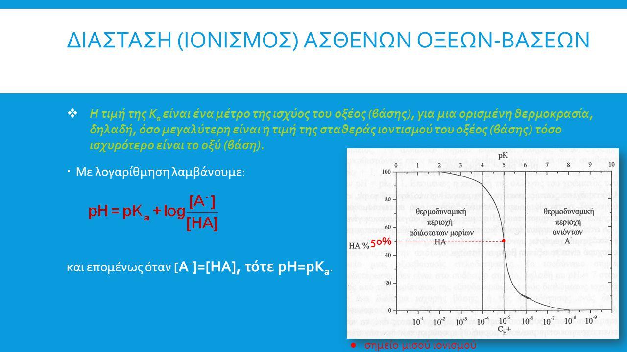 ΔΙΑΣΤΑΣΗ (ΙΟΝΙΣΜΟΣ) ΑΣΘΕΝΩΝ ΟΞΕΩΝ-ΒΑΣΕΩΝ  Η τιμή της K a είναι ένα μέτρο της ισχύος του οξέος (βάσης), για μια ορισμένη θερμοκρασία, δηλαδή, όσο μεγα
