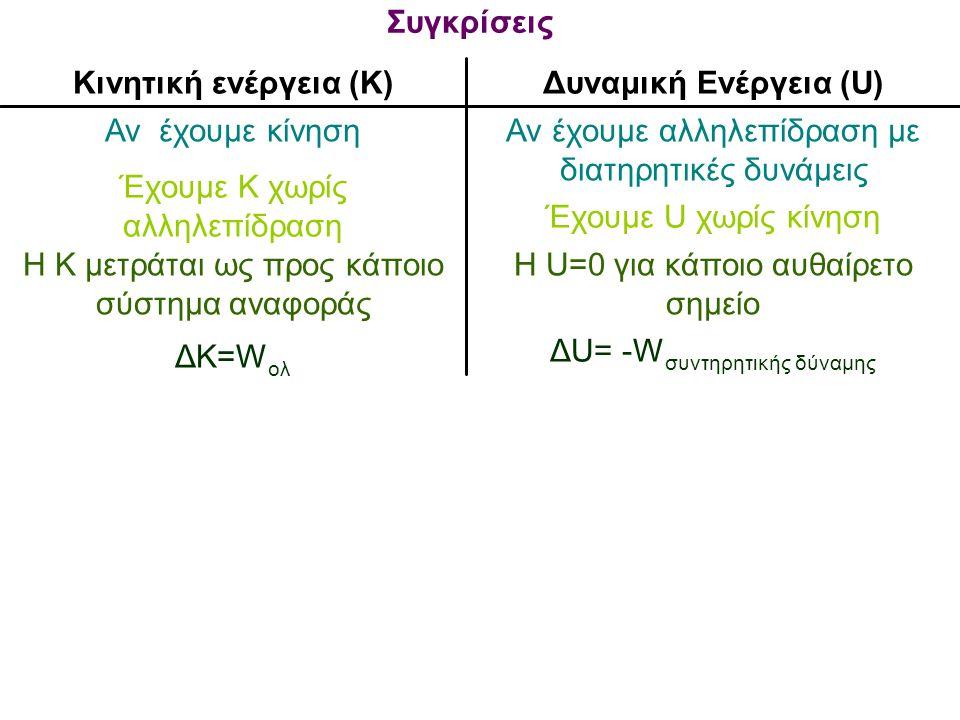 ΔU= -W συντηρητικής δύναμης ΔΚ=W ολ Η U=0 για κάποιο αυθαίρετο σημείο Η Κ μετράται ως προς κάποιο σύστημα αναφοράς Έχουμε U χωρίς κίνηση Έχουμε Κ χωρί
