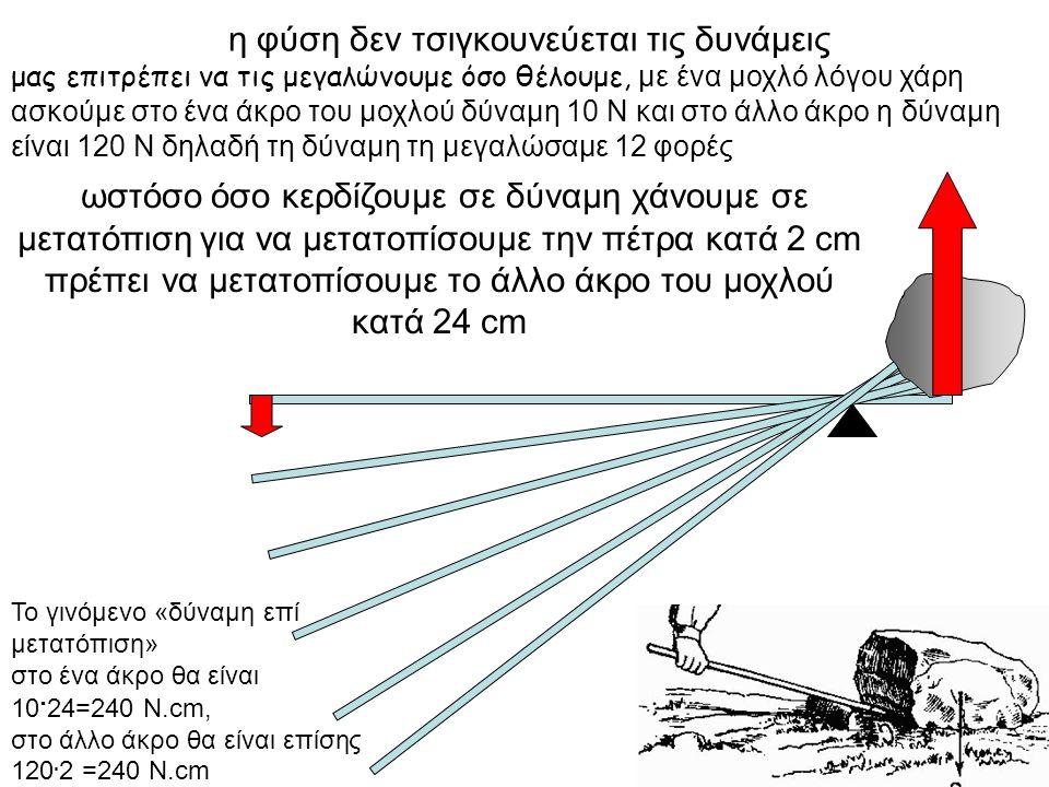 ΜΕΡΙΚΑ ΣΠΟΥΔΑΙΑ ΕΡΓΑ Το έργο του βάρους (για μικρές διαδρομές ώστε g=σταθερό) α) Να αποδειχθεί ότι για ανύψωση σώματος μάζας m κατά h είναι ίσο με: W B =-mgh Απόδειξη: W=Βsσυνθ => W B =mghσυν180 0 => W B =-mgh β) για το κατέβασμα σώματος μάζας m κατά h είναι ίσο με: W B =mgh Απόδειξη: W=Βsσυνθ => W B =mghσυν0 0 => W B =mgh Αποδεικνύεται ότι τα παραπάνω έργα είναι ανεξάρτητα της διαδρομής.