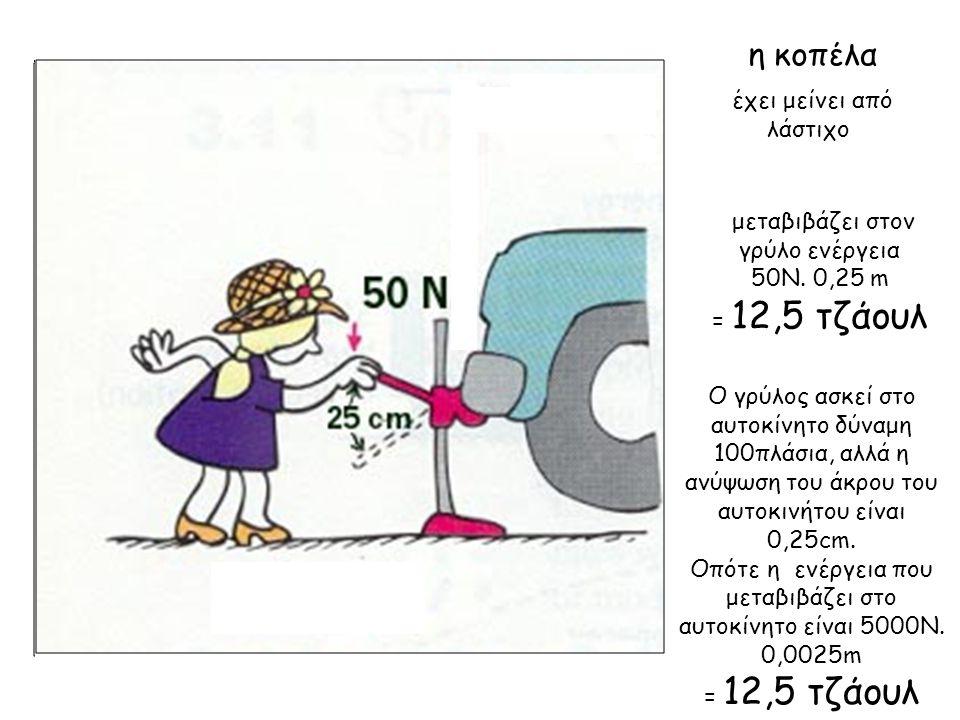 η κοπέλα έχει μείνει από λάστιχο μεταβιβάζει στον γρύλο ενέργεια 50Ν. 0,25 m = 12,5 τζάουλ Ο γρύλος ασκεί στο αυτοκίνητο δύναμη 100πλάσια, αλλά η ανύψ