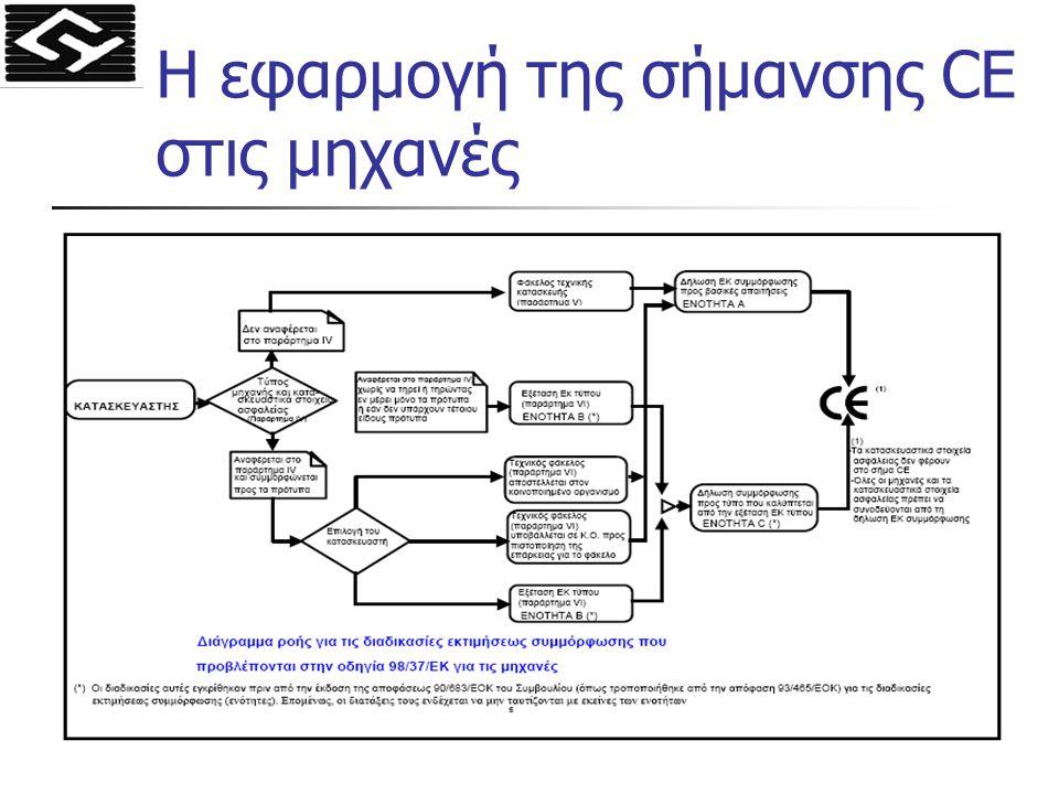 Η εφαρμογή της σήμανσης CE στις μηχανές