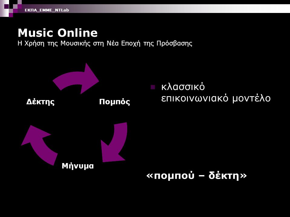 Music Online Η Χρήση της Μουσικής στη Νέα Εποχή της Πρόσβασης κλασσικό επικοινωνιακό μοντέλο Πομπός Μήνυμα Δέκτης «πομπού – δέκτη» ΕΚΠΑ_ΕΜΜΕ_ΝΤLab