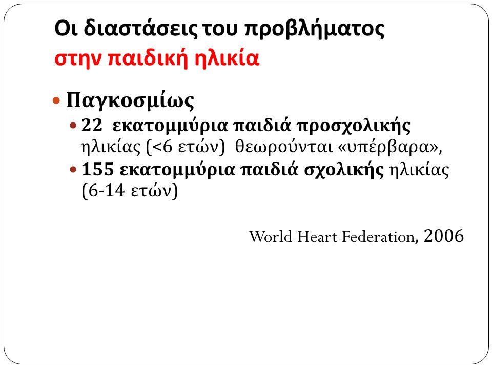 Οι διαστάσεις του προβλήματος στην παιδική ηλικία Παγκοσμίως 22 εκατομμύρια παιδιά προσχολικής ηλικίας (<6 ετών ) θεωρούνται « υπέρβαρα », 155 εκατομμ