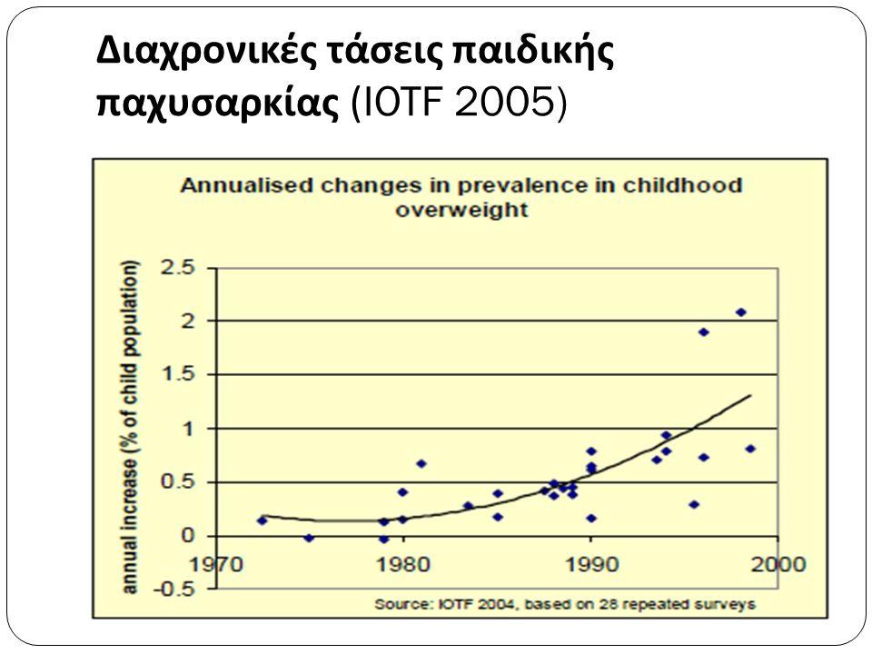 Διαχρονικές τάσεις παιδικής παχυσαρκίας (IOTF 2005)