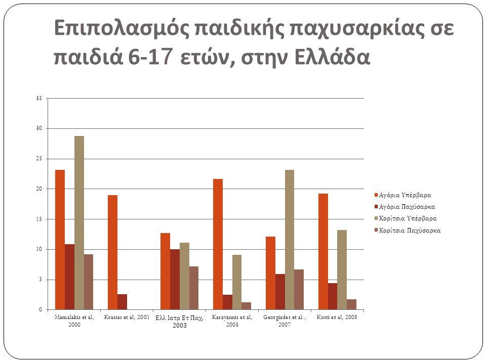 Επιπολασμός παιδικής παχυσαρκίας σε παιδιά 6-17 ετών, στην Ελλάδα