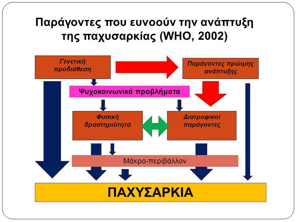 Γενετική προδιάθεση Παράγοντες πρώιμης ανάπτυξης Φυσική δραστηριότητα Διατροφικοί παράγοντες Παράγοντες που ευνοούν την ανάπτυξη της παχυσαρκίας (WHO,