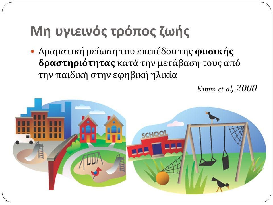 Μη υγιεινός τρόπος ζωής Δραματική μείωση του επιπέδου της φυσικής δραστηριότητας κατά την μετάβαση τους από την παιδική στην εφηβική ηλικία Kimm et al
