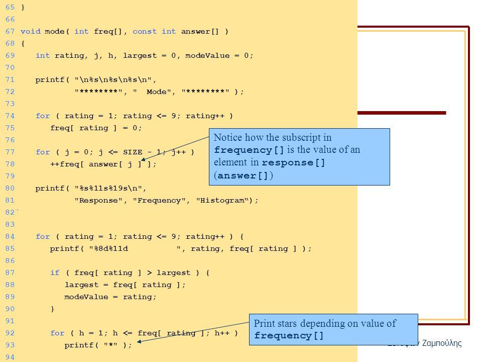 ΗΥ150 – Προγραμματισμός Ξενοφών Ζαμπούλης 65} 66 67void mode( int freq[], const int answer[] ) 68{ 69 int rating, j, h, largest = 0, modeValue = 0; 70 71 printf( \n%s\n%s\n%s\n , 72 ******** , Mode , ******** ); 73 74 for ( rating = 1; rating <= 9; rating++ ) 75 freq[ rating ] = 0; 76 77 for ( j = 0; j <= SIZE - 1; j++ ) 78 ++freq[ answer[ j ] ]; 79 80 printf( %s%11s%19s\n , 81 Response , Frequency , Histogram ); 82` 83 84 for ( rating = 1; rating <= 9; rating++ ) { 85 printf( %8d%11d , rating, freq[ rating ] ); 86 87 if ( freq[ rating ] > largest ) { 88 largest = freq[ rating ]; 89 modeValue = rating; 90 } 91 92 for ( h = 1; h <= freq[ rating ]; h++ ) 93 printf( * ); 94 Notice how the subscript in frequency[] is the value of an element in response[] ( answer[] ) Print stars depending on value of frequency[]