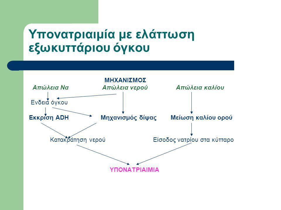 Υπονατριαιμία με ελάττωση εξωκυττάριου όγκου 1)Νεφρικές απώλειες Να α)Σωληναριο-διάμεσες παθήσεις: πυελονεφρίτιδα αποφρακτική ουροπάθεια πολυκυστική νεφροπάθεια β) θεραπεία με διουρητικά γ)εγγύς σωληναριακή οξέωση δ) επινεφριδιακή ανεπάρκεια (υποαλδοστερονισμός) ε)Cerebral salt wasting syndrome (υπαραχνοειδής αιμορραγία) στ)Ωσμωτική διούρηση UNa+>20meq/L