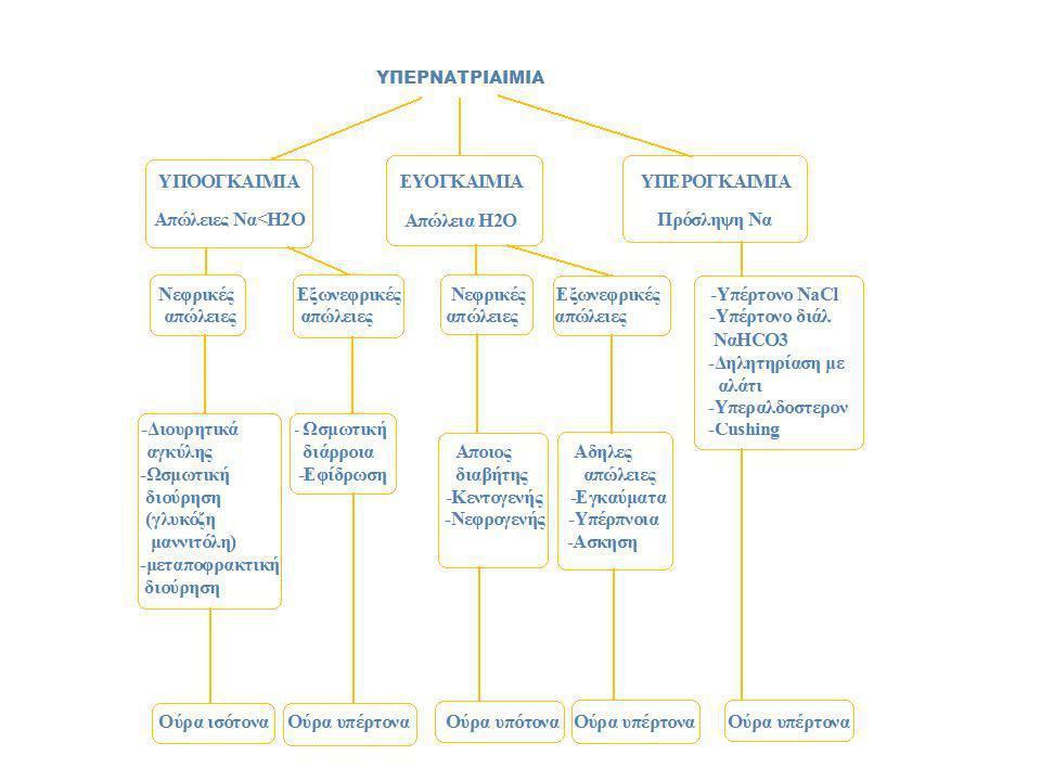 ΚΛΙΝΙΚΗ ΕΙΚΟΝΑ Η συμπτωματολογία αποδίδεται στην αφυδάτωση και συρρίκνωση των εγκεφαλικών κυττάρων και η σοβαρότητά της εξαρτάται από την οξεία ή χρόνια εγκατάσταση της διαταραχής, και τη βαρύτητα της υπερνατριαιμίας.