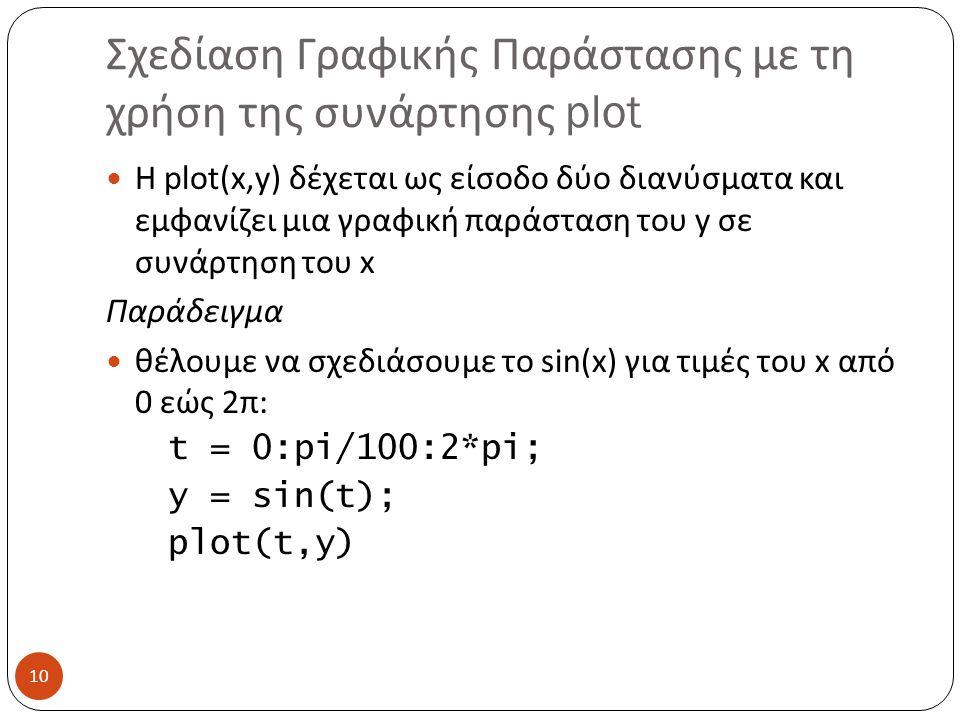 Σχεδίαση Γραφικής Παράστασης με τη χρήση της συνάρτησης plot H plot(x,y) δέχεται ως είσοδο δύο διανύσματα και εμφανίζει μια γραφική παράσταση του y σε συνάρτηση του x Παράδειγμα θέλουμε να σχεδιάσουμε το sin(x) για τιμές του x από 0 εώς 2π: t = 0:pi/100:2*pi; y = sin(t); plot(t,y) 10