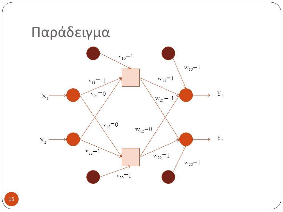 15 Παράδειγμα 15 X1X1 X2X2 v 10 =1 v 20 =1 v 11 =-1 v 21 =0 v 12 =0 v 22 =1 w 10 =1 w 20 =1 w 11 =1 w 21 =-1 w 12 =0 w 22 =1 Y1Y1 Y2Y2