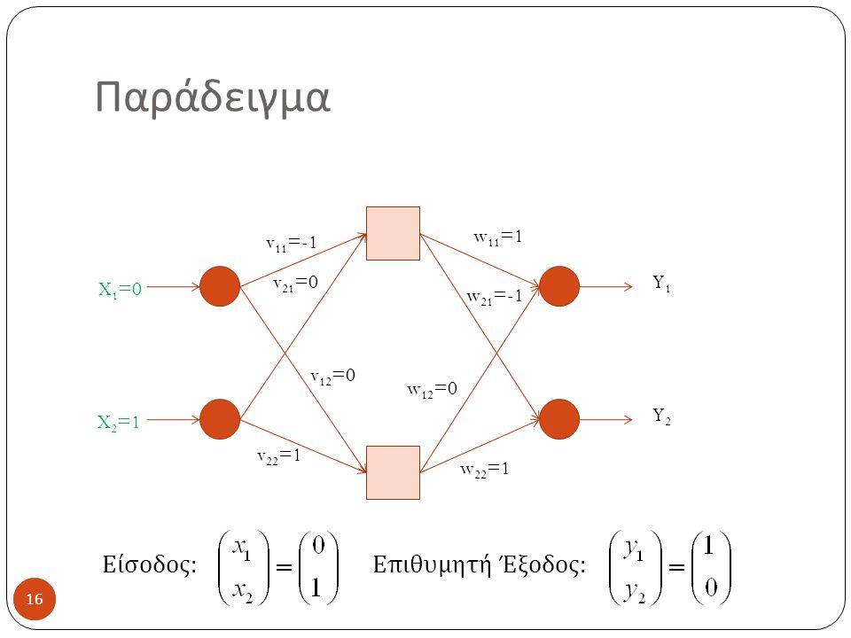 16 Παράδειγμα 16 X 1 =0 X 2 =1 v 11 =-1 v 21 =0 v 12 =0 v 22 =1 w 11 =1 w 21 =-1 w 12 =0 w 22 =1 Y1Y1 Y2Y2 Είσοδος: Επιθυμητή Έξοδος: