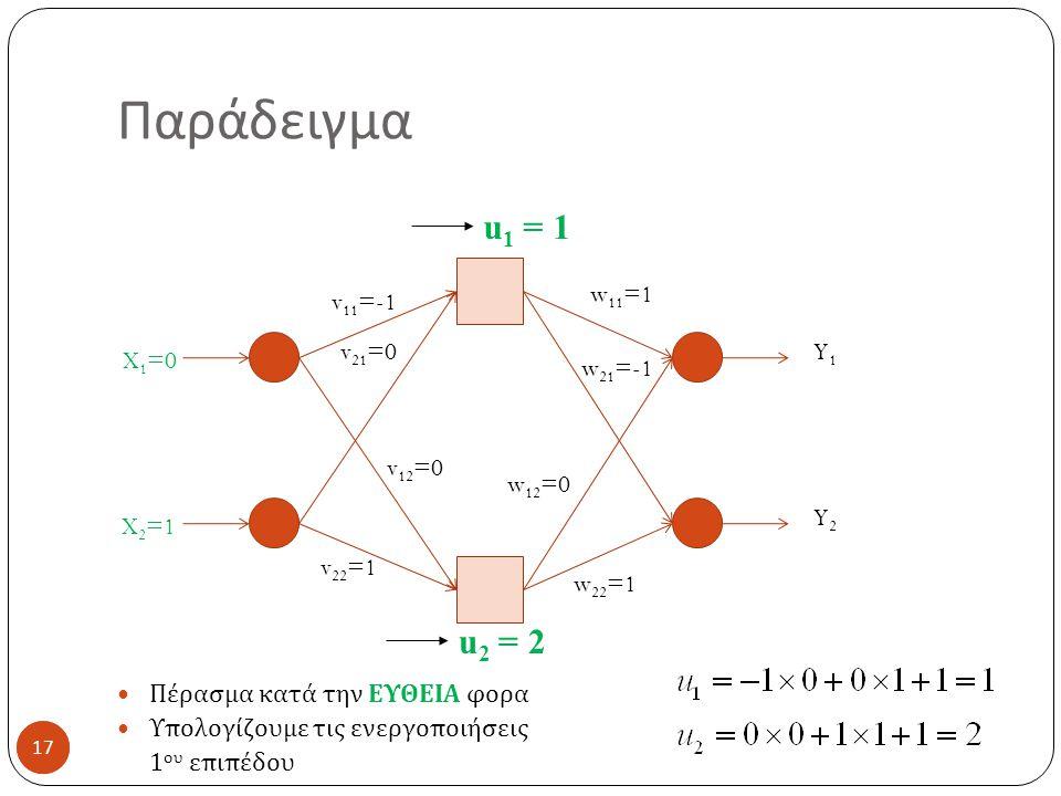 17 Παράδειγμα 17 Πέρασμα κατά την ΕΥΘΕΙΑ φορα Υπολογίζουμε τις ενεργοποιήσεις 1 ου επιπέδου X 1 =0 X 2 =1 v 11 =-1 v 21 =0 v 12 =0 v 22 =1 w 11 =1 w 21 =-1 w 12 =0 w 22 =1 Y1Y1 Y2Y2 u 1 = 1 u 2 = 2
