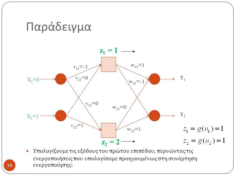 18 Παράδειγμα 18 Υπολογίζουμε τις εξόδους του πρώτου επιπέδου, περνώντας τις ενεργοποιήσεις που υπολογίσαμε προηγουμένως στη συνάρτηση ενεργοποίησης : X 1 =0 X 2 =1 v 11 =-1 v 21 =0 v 12 =0 v 22 =1 w 11 =1 w 21 =-1 w 12 =0 w 22 =1 Y1Y1 Y2Y2 z 1 = 1 z 2 = 2