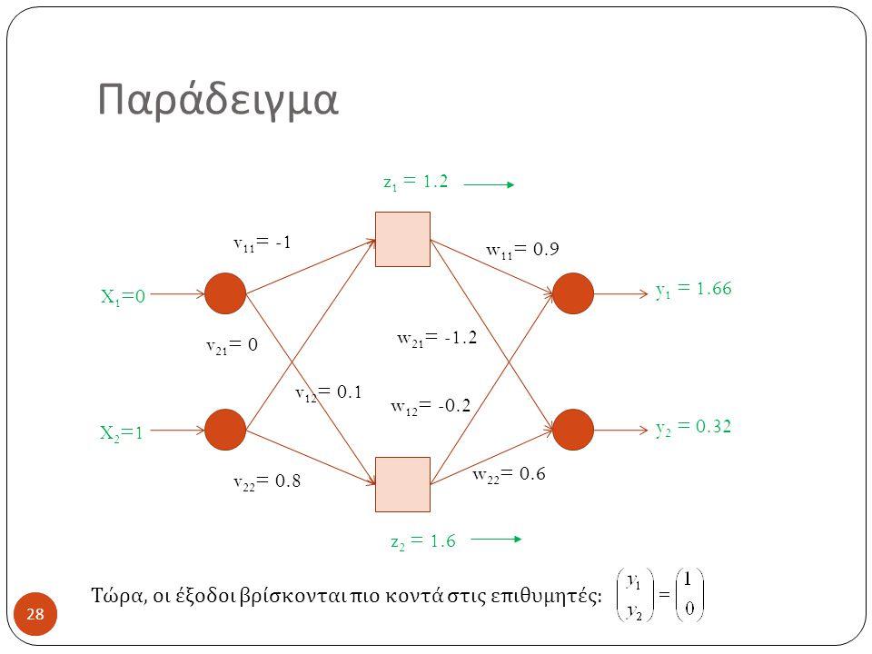 28 Παράδειγμα 28 X 1 =0 X 2 =1 v 11 = -1 v 21 = 0 v 12 = 0.1 v 22 = 0.8 w 11 = 0.9 w 21 = -1.2 w 12 = -0.2 w 22 = 0.6 z 2 = 1.6 z 1 = 1.2 Τώρα, οι έξοδοι βρίσκονται πιο κοντά στις επιθυμητές: y 2 = 0.32 y 1 = 1.66