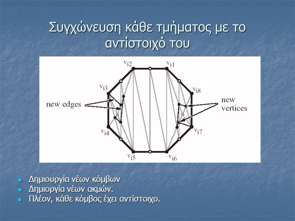 Συγχώνευση κάθε τμήματος με το αντίστοιχό του Δημιουργία νέων κόμβων Δημιουργία νέων κόμβων Δημιοργία νέων ακμών. Δημιοργία νέων ακμών. Πλέον, κάθε κό