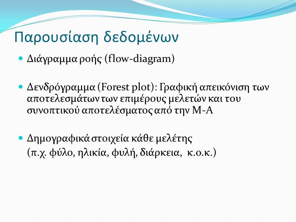 Παρουσίαση δεδομένων Διάγραμμα ροής (flow-diagram) Δενδρόγραμμα (Forest plot): Γραφική απεικόνιση των αποτελεσμάτων των επιμέρους μελετών και του συνοπτικού αποτελέσματος από την Μ-Α Δημογραφικά στοιχεία κάθε μελέτης (π.χ.