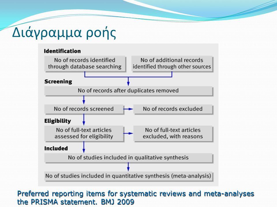 Διάγραμμα ροής Preferred reporting items for systematic reviews and meta-analyses the PRISMA statement.