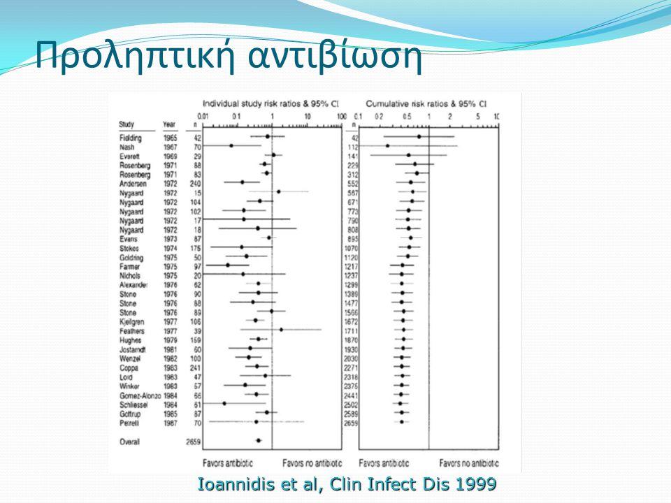 Προληπτική αντιβίωση Ioannidis et al, Clin Infect Dis 1999