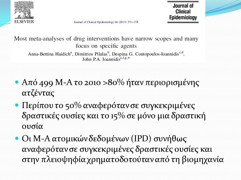 Από 499 Μ-Α το 2010 >80% ήταν περιορισμένης ατζέντας Περίπου το 50% αναφερόταν σε συγκεκριμένες δραστικές ουσίες και το 15% σε μόνο μια δραστική ουσία Οι Μ-Α ατομικών δεδομένων (IPD) συνήθως αναφερόταν σε συγκεκριμένες δραστικές ουσίες και στην πλειοψηφία χρηματοδοτούταν από τη βιομηχανία