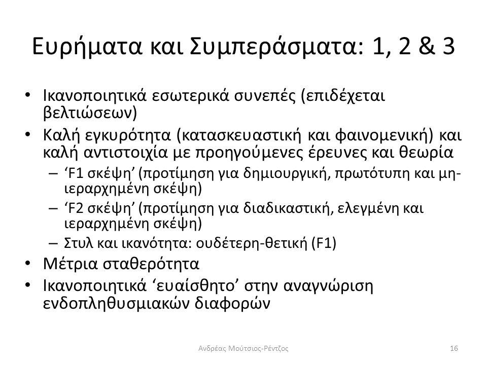 Ευρήματα και Συμπεράσματα: 1, 2 & 3 Ικανοποιητικά εσωτερικά συνεπές (επιδέχεται βελτιώσεων) Καλή εγκυρότητα (κατασκευαστική και φαινομενική) και καλή αντιστοιχία με προηγούμενες έρευνες και θεωρία – 'F1 σκέψη' (προτίμηση για δημιουργική, πρωτότυπη και μη- ιεραρχημένη σκέψη) – 'F2 σκέψη' (προτίμηση για διαδικαστική, ελεγμένη και ιεραρχημένη σκέψη) – Στυλ και ικανότητα: ουδέτερη-θετική (F1) Μέτρια σταθερότητα Ικανοποιητικά 'ευαίσθητο' στην αναγνώριση ενδοπληθυσμιακών διαφορών 16Ανδρέας Μούτσιος-Ρέντζος
