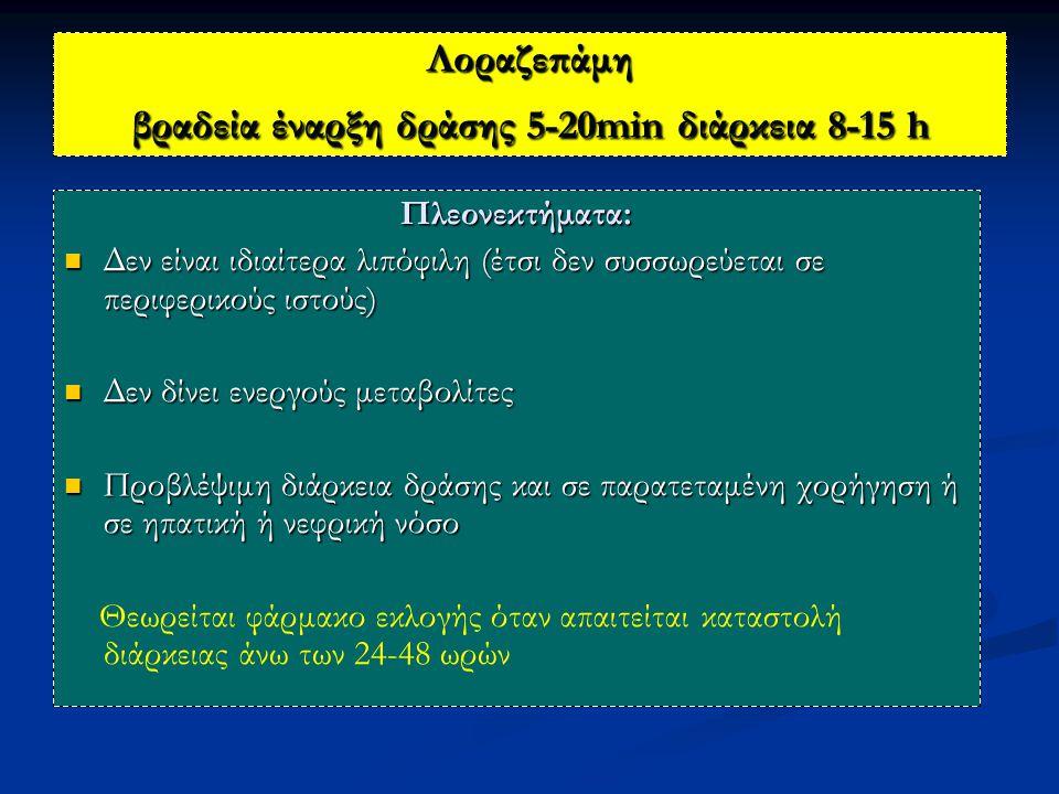 Λοραζεπάμη βραδεία έναρξη δράσης 5-20min διάρκεια 8-15 h Πλεονεκτήματα: Δεν είναι ιδιαίτερα λιπόφιλη (έτσι δεν συσσωρεύεται σε περιφερικούς ιστούς) Δεν είναι ιδιαίτερα λιπόφιλη (έτσι δεν συσσωρεύεται σε περιφερικούς ιστούς) Δεν δίνει ενεργούς μεταβολίτες Δεν δίνει ενεργούς μεταβολίτες Προβλέψιμη διάρκεια δράσης και σε παρατεταμένη χορήγηση ή σε ηπατική ή νεφρική νόσο Προβλέψιμη διάρκεια δράσης και σε παρατεταμένη χορήγηση ή σε ηπατική ή νεφρική νόσο Θεωρείται φάρμακο εκλογής όταν απαιτείται καταστολή διάρκειας άνω των 24-48 ωρών