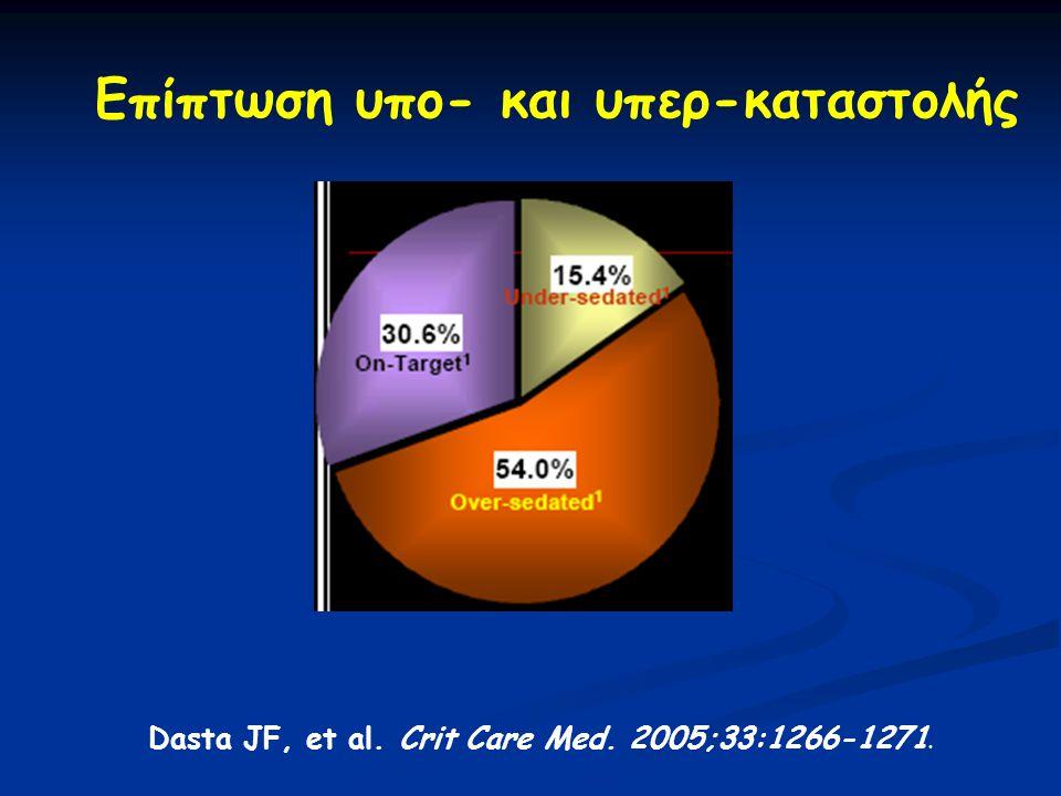 Επίπτωση υπο- και υπερ-καταστολής Dasta JF, et al. Crit Care Med. 2005;33:1266-1271.