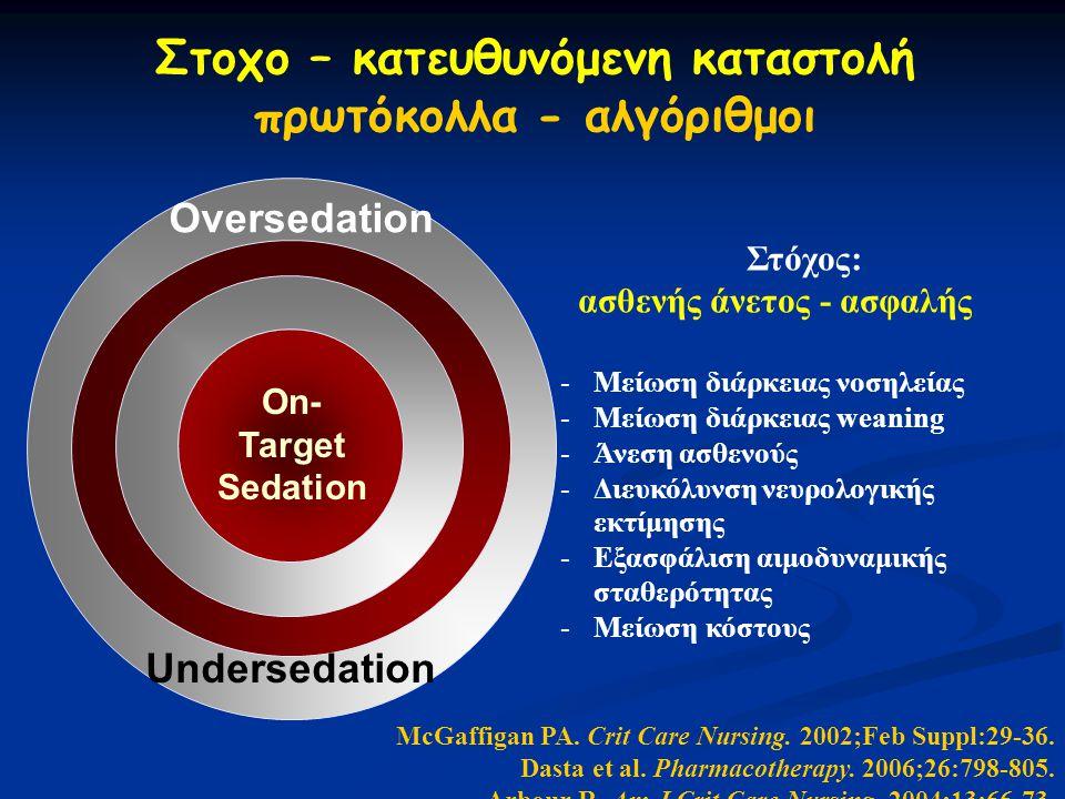 Στοχο – κατευθυνόμενη καταστολή πρωτόκολλα - αλγόριθμοι Oversedation Undersedation McGaffigan PA.