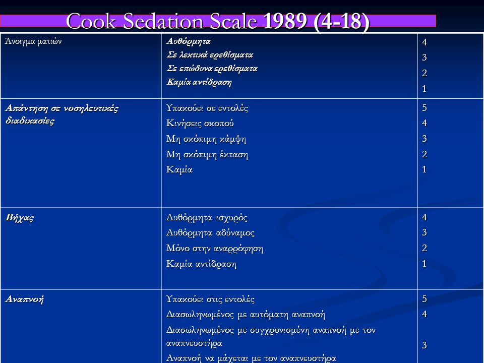 Cook Sedation Scale 1989 (4-18) Άνοιγμα ματιών Αυθόρμητα Σε λεκτικά ερεθίσματα Σε επώδυνα ερεθίσματα Καμία αντίδραση 4321 Απάντηση σε νοσηλευτικές διαδικασίες Υπακούει σε εντολές Κινήσεις σκοπού Μη σκόπιμη κάμψη Μη σκόπιμη έκταση Καμία54321 Βήχας Αυθόρμητα ισχυρός Αυθόρμητα αδύναμος Μόνο στην αναρρόφηση Καμία αντίδραση 4321 Αναπνοή Υπακούει στις εντολές Διασωληνωμένος με αυτόματη αναπνοή Διασωληνωμένος με συγχρονισμένη αναπνοή με τον αναπνευστήρα Αναπνοή να μάχεται με τον αναπνευστήρα Καμία αναπνευστική προσπάθεια 54321