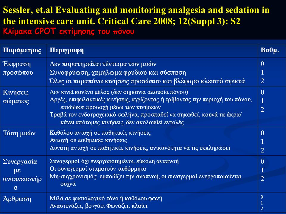 Sessler, et.al Evaluating and monitoring analgesia and sedation in the intensive care unit. Critical Care 2008; 12(Suppl 3): S2 Κλίμακα CPOT εκτίμησης