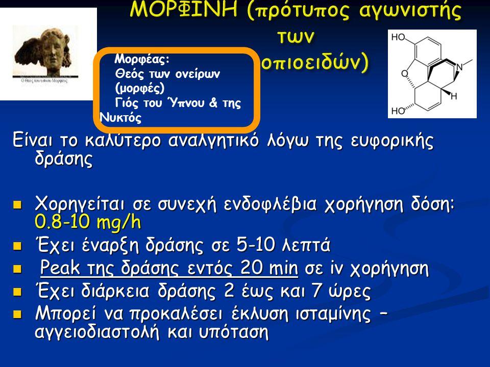 Είναι το καλύτερο αναλγητικό λόγω της ευφορικής δράσης Χορηγείται σε συνεχή ενδοφλέβια χορήγηση δόση: 0.8-10 mg/h Χορηγείται σε συνεχή ενδοφλέβια χορήγηση δόση: 0.8-10 mg/h Έχει έναρξη δράσης σε 5-10 λεπτά Έχει έναρξη δράσης σε 5-10 λεπτά Peak της δράσης εντός 20 min σε iv χορήγηση Peak της δράσης εντός 20 min σε iv χορήγηση Έχει διάρκεια δράσης 2 έως και 7 ώρες Έχει διάρκεια δράσης 2 έως και 7 ώρες Μπορεί να προκαλέσει έκλυση ισταμίνης – αγγειοδιαστολή και υπόταση Μπορεί να προκαλέσει έκλυση ισταμίνης – αγγειοδιαστολή και υπόταση Προκαλεί σπασμό του σφιγκτήρα του Oddi Προκαλεί σπασμό του σφιγκτήρα του Oddi Μορφέας: Θεός των ονείρων (μορφές) Γιός του Ύπνου & της Νυκτός