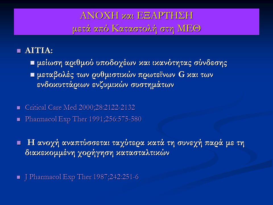 ΑΝΟΧΗ και ΕΞΑΡΤΗΣΗ μετά από Καταστολή στη ΜΕΘ ΑΙΤΙΑ: ΑΙΤΙΑ: μείωση αριθμού υποδοχέων και ικανότητας σύνδεσης μείωση αριθμού υποδοχέων και ικανότητας σύνδεσης μεταβολές των ρυθμιστικών πρωτεϊνων G και των ενδοκυττάριων ενζυμικών συστημάτων μεταβολές των ρυθμιστικών πρωτεϊνων G και των ενδοκυττάριων ενζυμικών συστημάτων Critical Care Med 2000;28:2122-2132 Critical Care Med 2000;28:2122-2132 Pharmacol Exp Ther 1991;256:575-580 Pharmacol Exp Ther 1991;256:575-580 Η ανοχή αναπτύσσεται ταχύτερα κατά τη συνεχή παρά με τη διακεκομμένη χορήγηση κατασταλτικών Η ανοχή αναπτύσσεται ταχύτερα κατά τη συνεχή παρά με τη διακεκομμένη χορήγηση κατασταλτικών J Pharmacol Exp Ther 1987;242:251-6 J Pharmacol Exp Ther 1987;242:251-6
