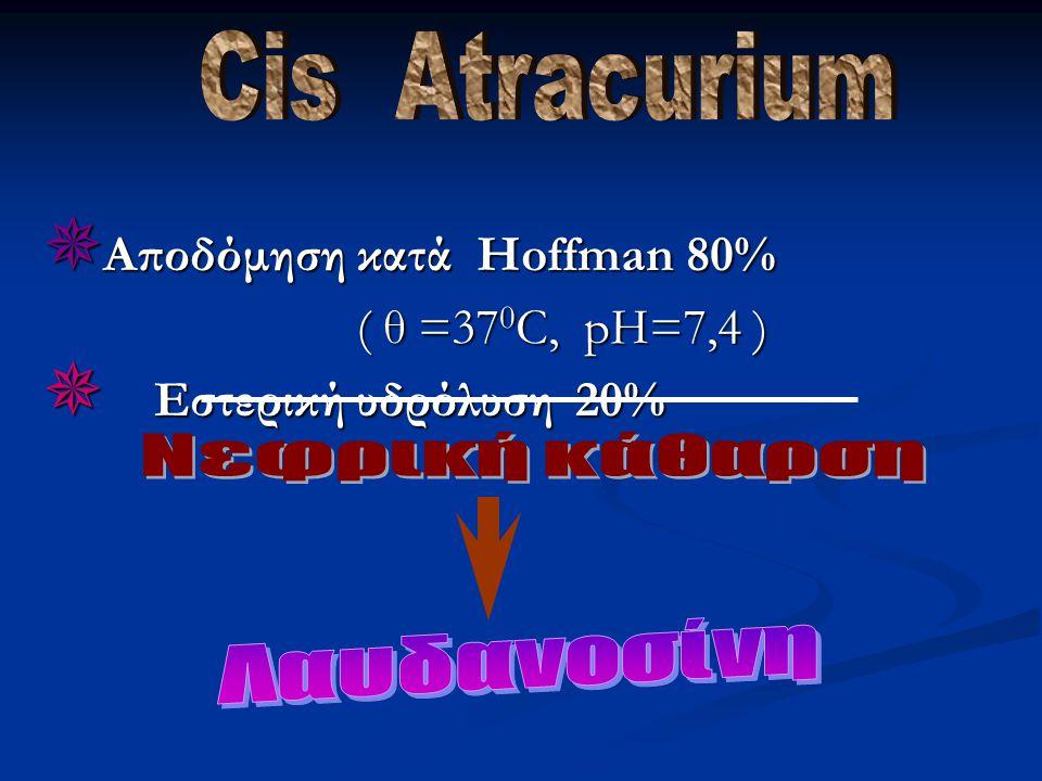  Αποδόμηση κατά Hoffman 80% ( θ =37 0 C, pH=7,4 ) ( θ =37 0 C, pH=7,4 )  Εστερική υδρόλυση 20%