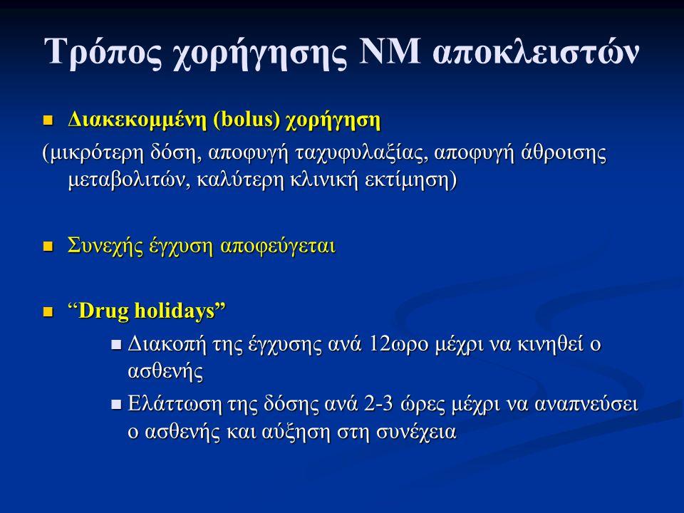 Τρόπος χορήγησης ΝΜ αποκλειστών Διακεκομμένη (bolus) χορήγηση Διακεκομμένη (bolus) χορήγηση (μικρότερη δόση, αποφυγή ταχυφυλαξίας, αποφυγή άθροισης μεταβολιτών, καλύτερη κλινική εκτίμηση) Συνεχής έγχυση αποφεύγεται Συνεχής έγχυση αποφεύγεται Drug holidays Drug holidays Διακοπή της έγχυσης ανά 12ωρο μέχρι να κινηθεί ο ασθενής Διακοπή της έγχυσης ανά 12ωρο μέχρι να κινηθεί ο ασθενής Ελάττωση της δόσης ανά 2-3 ώρες μέχρι να αναπνεύσει ο ασθενής και αύξηση στη συνέχεια Ελάττωση της δόσης ανά 2-3 ώρες μέχρι να αναπνεύσει ο ασθενής και αύξηση στη συνέχεια