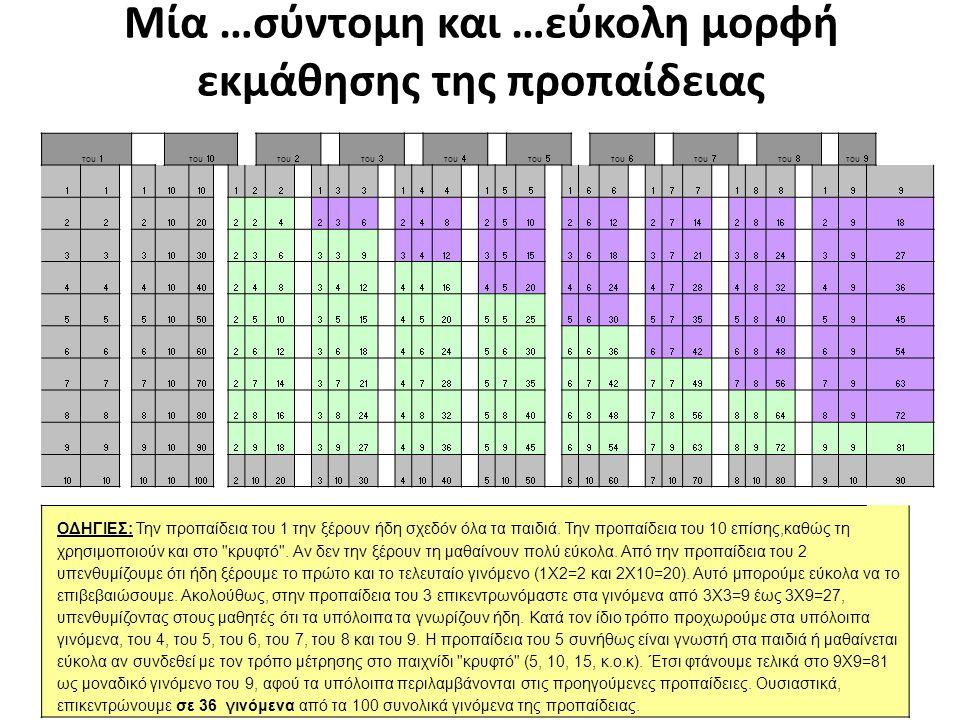 Μία …σύντομη και …εύκολη μορφή εκμάθησης της προπαίδειας του 1 του 10 του 2 του 3 του 4 του 5του 6 του 7 του 8 του 9 11 110 122 133 144 155166 177 188