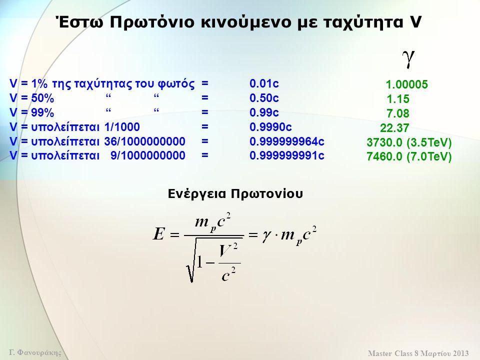 """Master Class 8 Μαρτίου 2013 Γ. Φανουράκης Έστω Πρωτόνιο κινούμενο με ταχύτητα V V = 1% της ταχύτητας του φωτός =0.01c V = 50%""""""""=0.50c V = 99%""""""""=0.99c"""