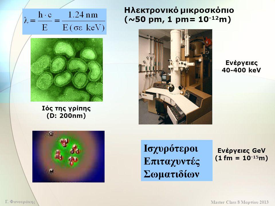 Master Class 8 Μαρτίου 2013 Γ. Φανουράκης Ηλεκτρονικό μικροσκόπιο (~50 pm, 1 pm= 10 -12 m) ; Ενέργειες 40-400 keV Ενέργειες GeV (1 fm = 10 -15 m) Ισχυ