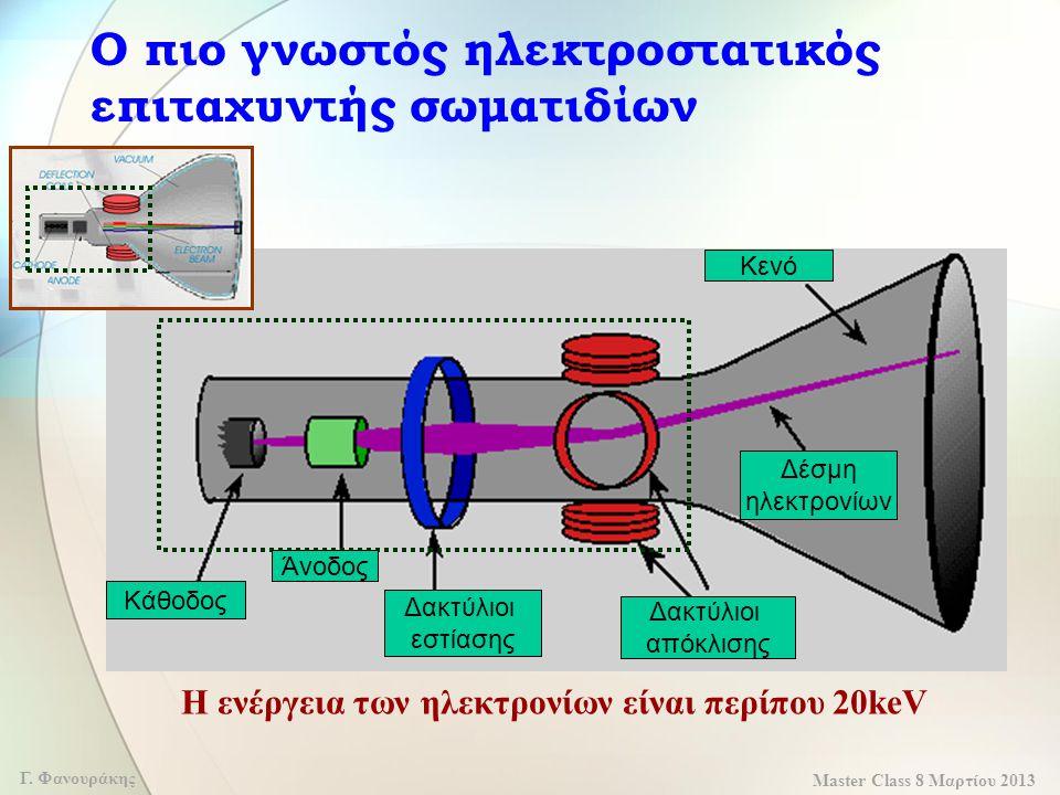 Master Class 8 Μαρτίου 2013 Γ. Φανουράκης Ο πιο γνωστός ηλεκτροστατικός επιταχυντής σωματιδίων Η ενέργεια των ηλεκτρονίων είναι περίπου 20keV Κάθοδος