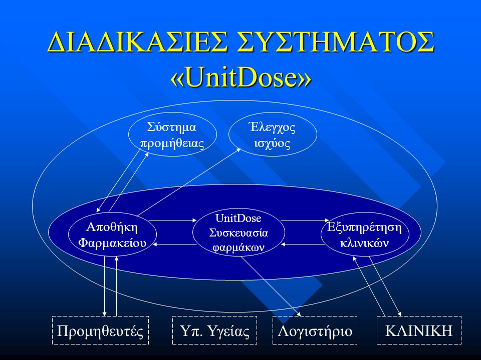 ΔΙΑΔΙΚΑΣΙΕΣ ΣΥΣΤΗΜΑΤΟΣ «UnitDose» Αποθήκη Φαρμακείου UnitDose Συσκευασία φαρμάκων Εξυπηρέτηση κλινικών Σύστημα προμήθειας Έλεγχος ισχύος ΚΛΙΝΙΚΗΛογιστήριοΥπ.